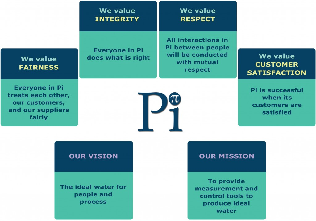 Pi's Values, Vision and Mission